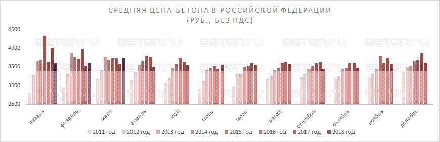 Цена бетона в Российской Федерации растет второй месяц подряд